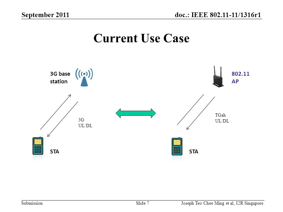 doc.: IEEE 802.11-11/1316r1 Submission Current Use Case September 2011 Joseph Teo Chee Ming et al, I2R Singapore.Slide 7 3G base station STA 3G UL/DL TGah UL/DL STA 802.11 AP