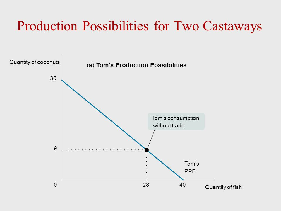 Production Possibilities for Two Castaways 28400 30 9 (a) Tom's Production Possibilities Tom's consumption without trade Tom's PPF Quantity of coconut