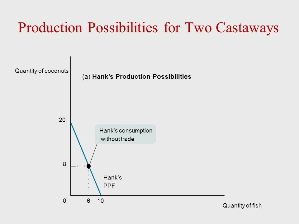 Production Possibilities for Two Castaways 1060 20 8 Hank's PPF Quantity of coconuts Quantity of fish (a) Hank's Production Possibilities Hank's consu