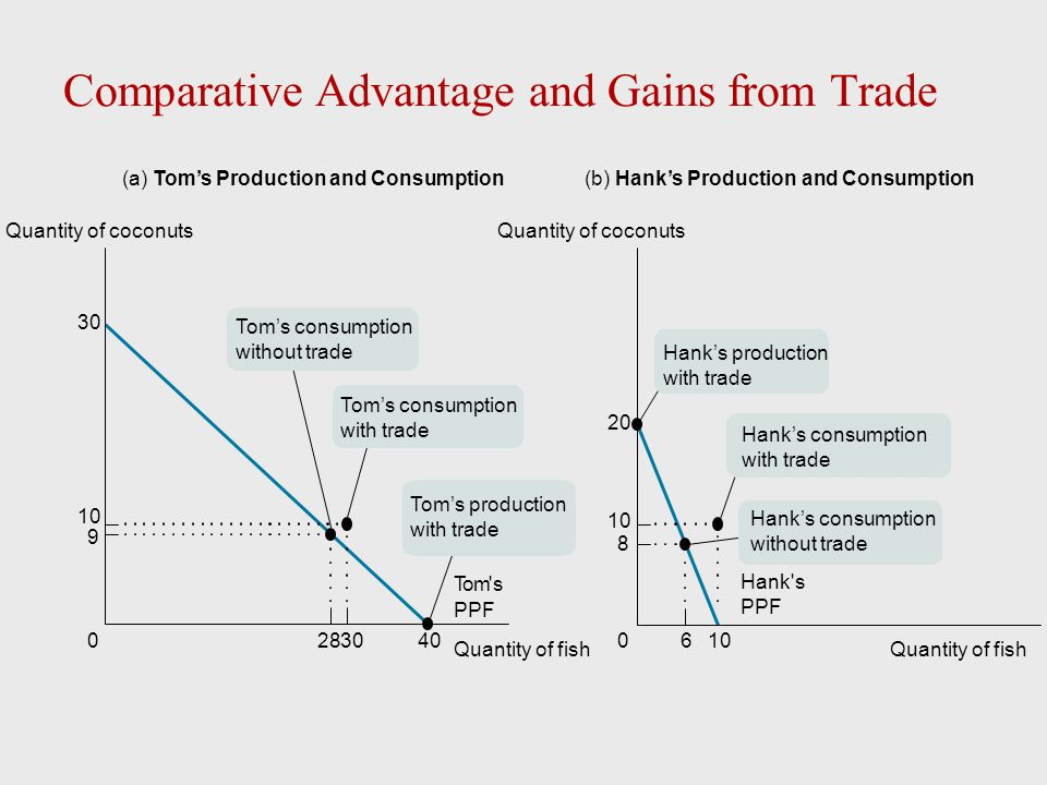 Comparative Advantage and Gains from Trade 28400 30 9 10 60 20 8 10 (a) Tom's Production and Consumption Tom's consumption without trade 30 Tom's PPF