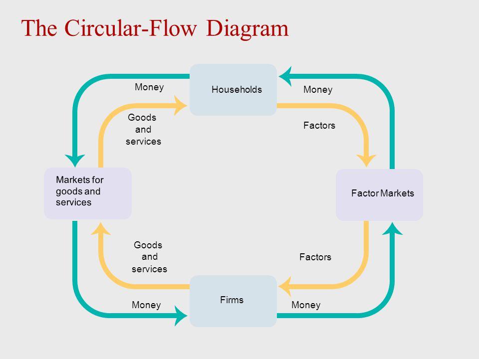 The Circular-Flow Diagram Money Factors Goods and services Factors Households Firms Markets for goods and services Factor Markets Goods and services M