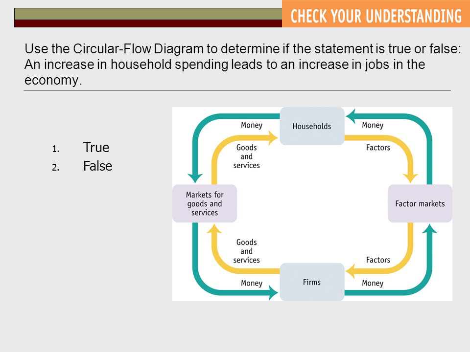 Use the Circular-Flow Diagram to determine if the statement is true or false: An increase in household spending leads to an increase in jobs in the ec