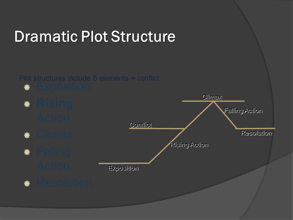 Dramatic Plot Structure Exposition Rising Action Climax Falling Action Resolution Plot structures include 5 elements + conflict Exposition Rising Acti