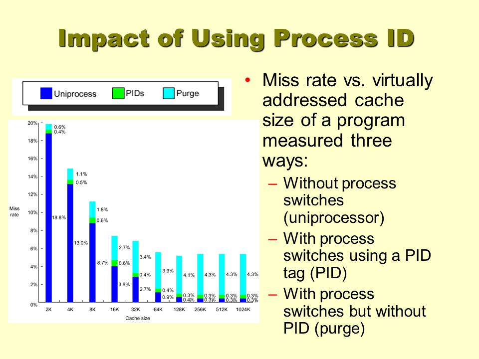 Impact of Using Process ID Miss rate vs.