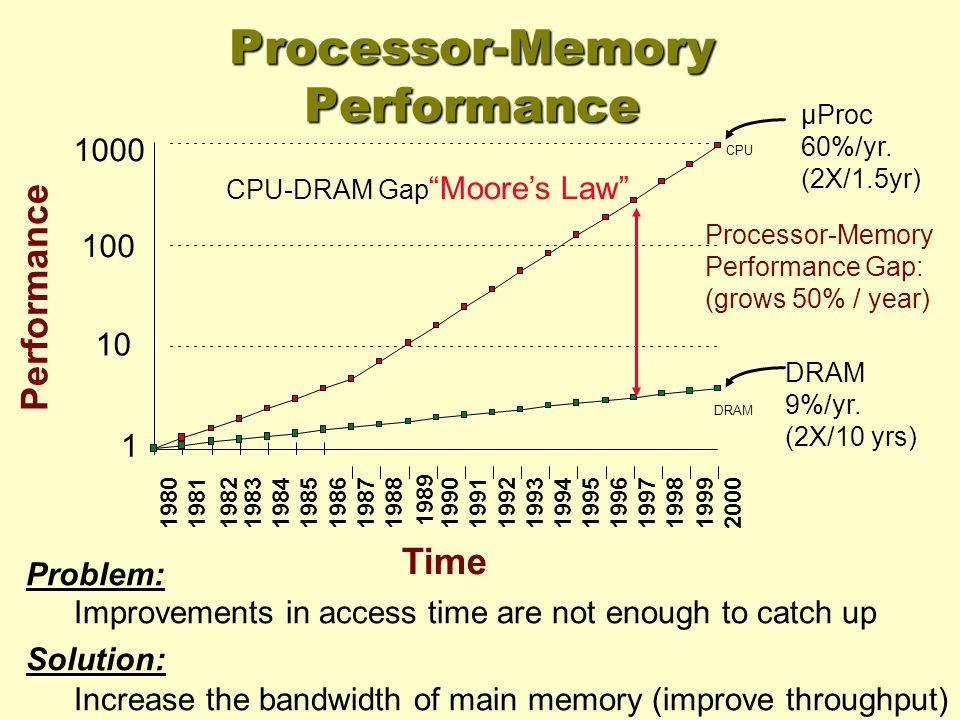 µProc 60%/yr. (2X/1.5yr) DRAM 9%/yr.