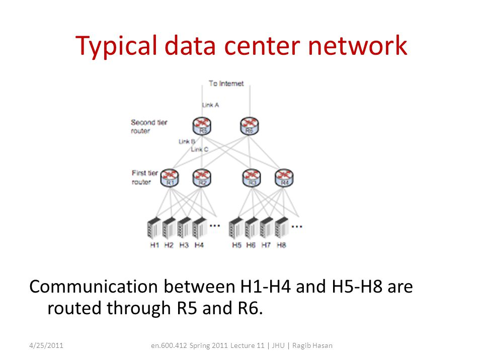 Typical data center network Communication between H1-H4 and H5-H8 are routed through R5 and R6.