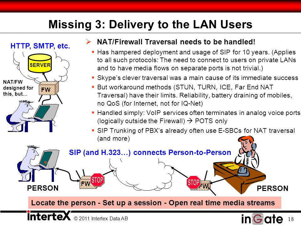 © 2011 Intertex Data AB 18 Missing 3: Delivery to the LAN Users  NAT/Firewall Traversal needs to be handled.