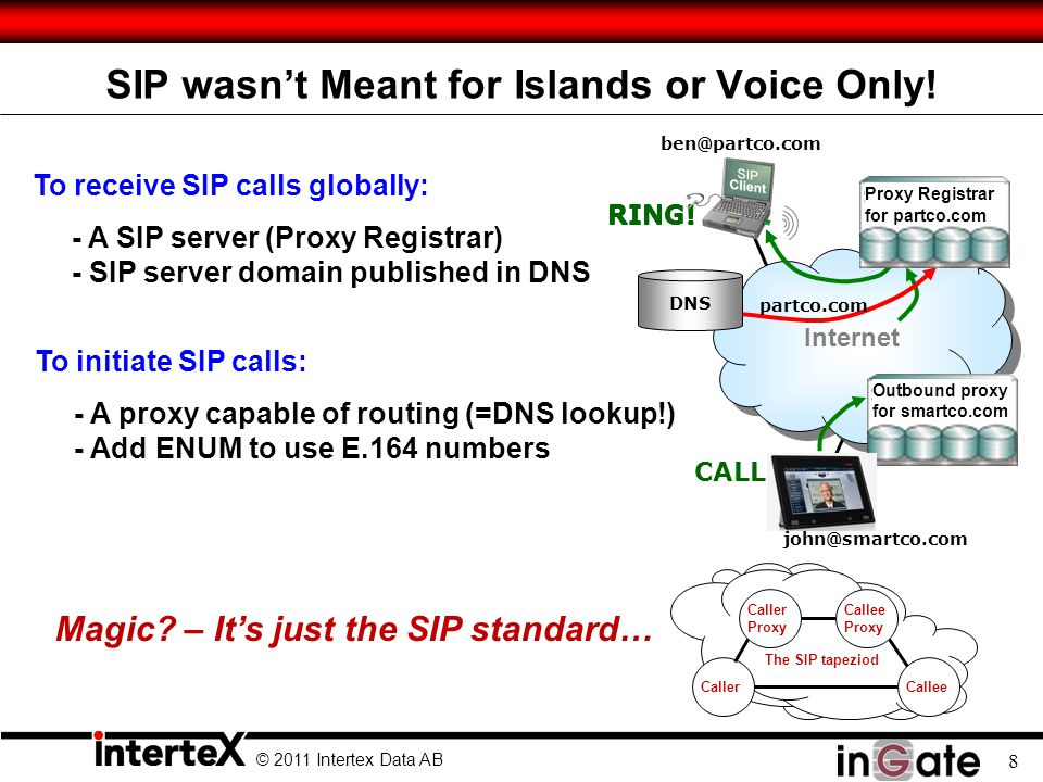 © 2011 Intertex Data AB 8 SIP wasn't Meant for Islands or Voice Only.