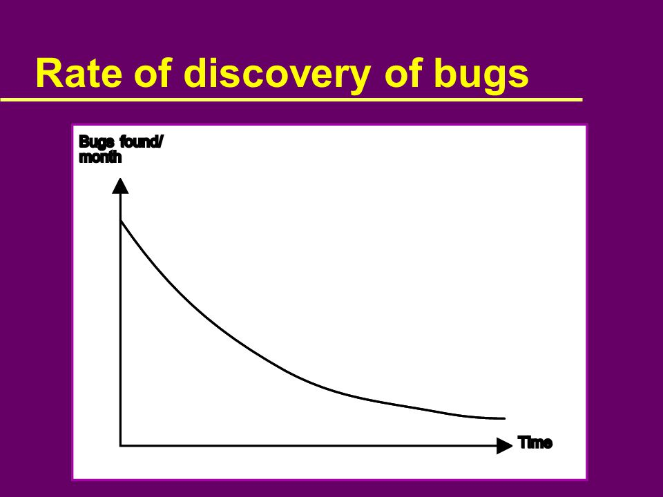 Rate of discovery of bugs
