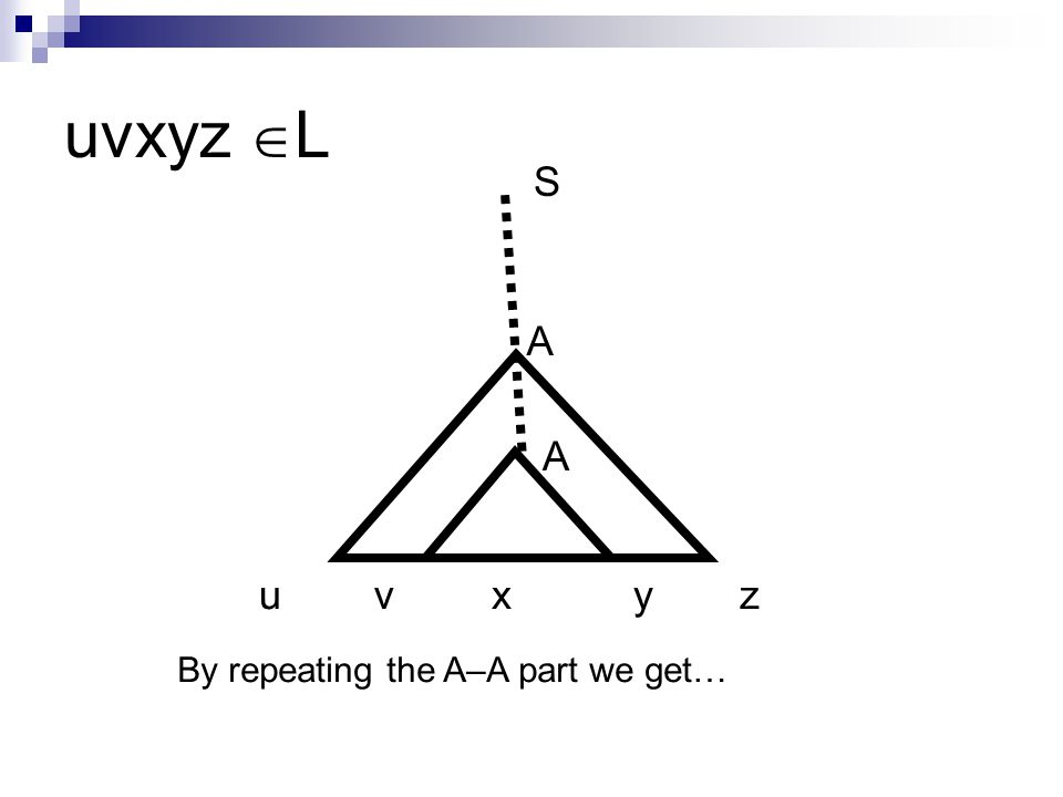 uvxyz  L A A uvxyz By repeating the A–A part we get… S