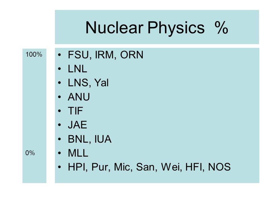 Nuclear Physics % FSU, IRM, ORN LNL LNS, Yal ANU TIF JAE BNL, IUA MLL HPI, Pur, Mic, San, Wei, HFI, NOS 100% 0%