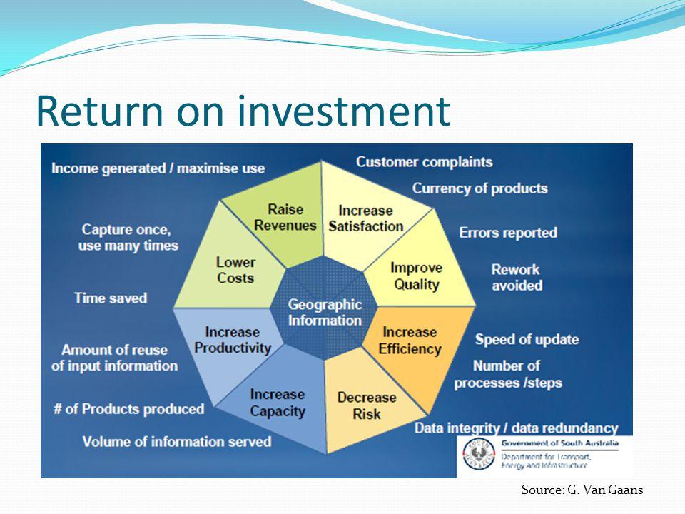 Return on investment Source: G. Van Gaans
