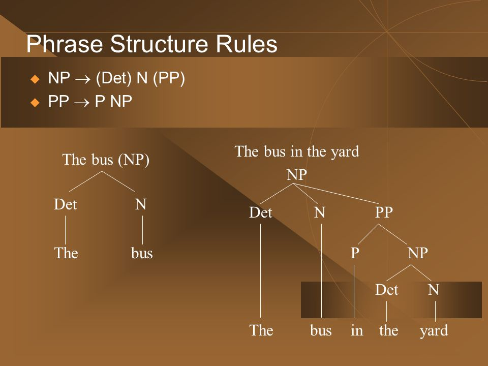 Phrase Structure Rules  NP  (Det) N (PP)  PP  P NP The bus (NP) The NDet bus The bus in the yard NP The NDet bus PP in NPP the DetN yard