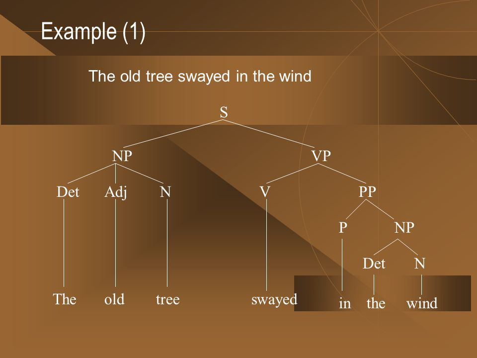 Example (1) The old tree swayed in the wind old VPP in NPP the DetN wind The N swayed S NPVP DetAdj tree