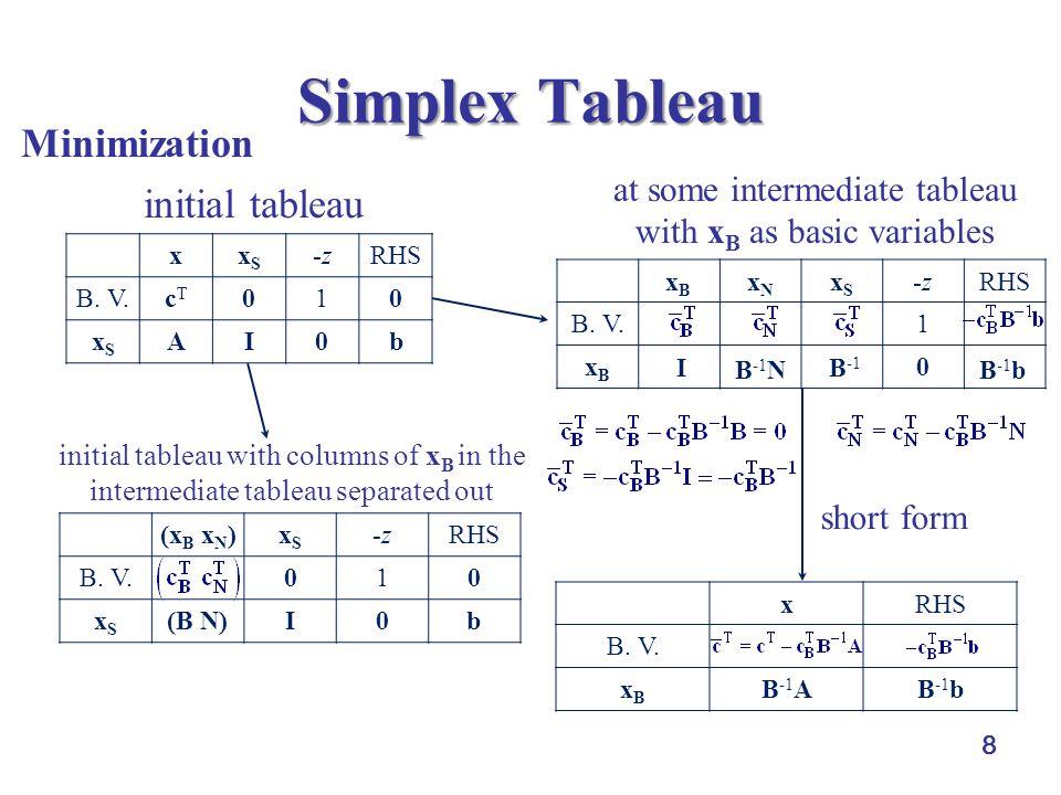 8 Simplex Tableau xxSxS -zRHS B.