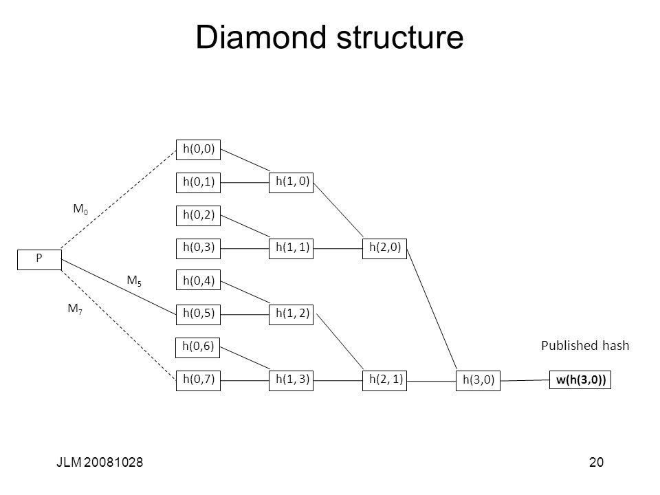JLM 2008102820 Diamond structure h(0,0) h(0,1) h(0,2) h(0,3) h(0,4) h(0,5) h(0,6) h(0,7)h(1, 3) h(1, 2) h(1, 0) h(1, 1) h(2, 1) h(2,0) h(3,0) Published hash w(h(3,0)) P M0M0 M7M7 M5M5