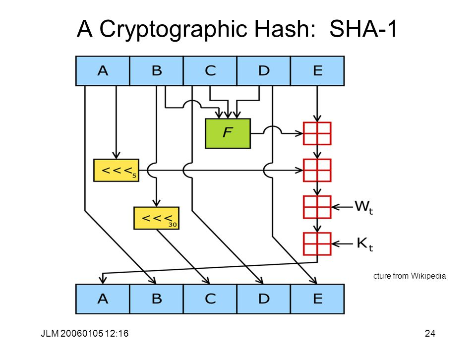 JLM 20060105 12:1624 A Cryptographic Hash: SHA-1 Picture from Wikipedia