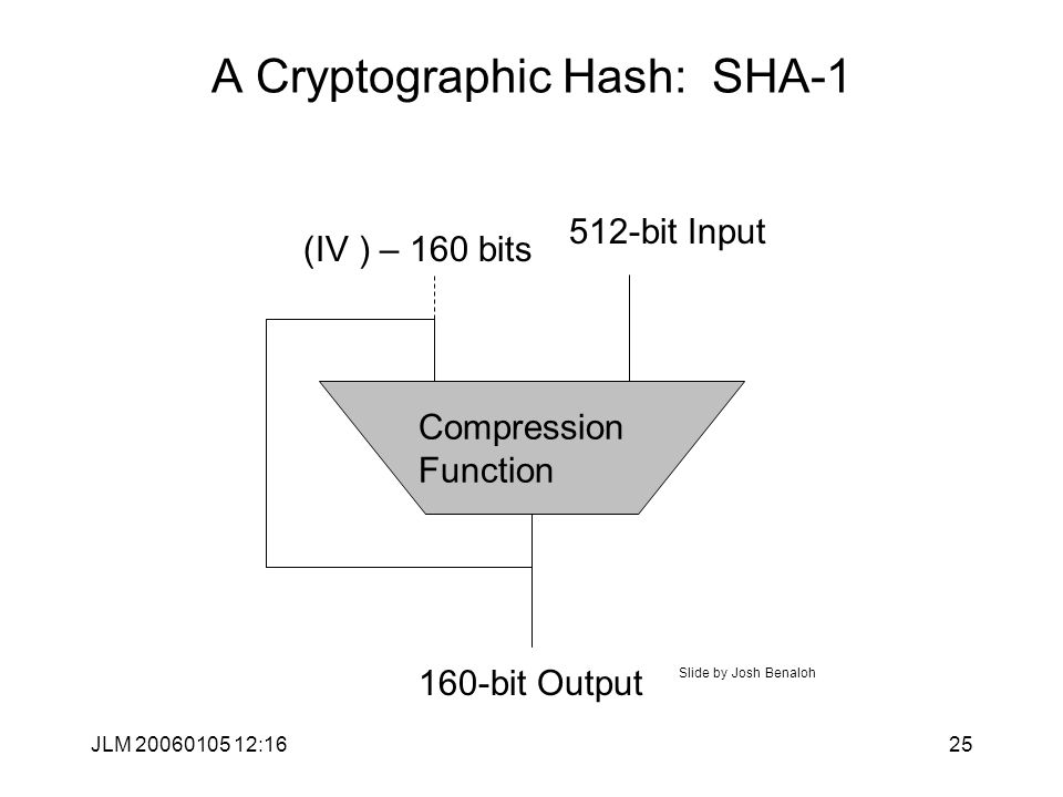 JLM 20060105 12:1625 A Cryptographic Hash: SHA-1 Compression Function 160-bit Output 512-bit Input (IV ) – 160 bits Slide by Josh Benaloh