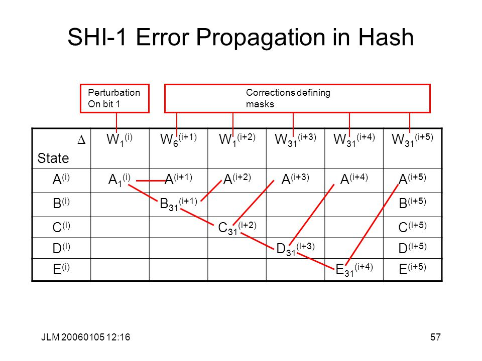 JLM 20060105 12:1657 SHI-1 Error Propagation in Hash D State W 1 (i) W 6 (i+1) W 1 (i+2) W 31 (i+3) W 31 (i+4) W 31 (i+5) A (i) A 1 (i) A (i+1) A (i+2) A (i+3) A (i+4) A (i+5) B (i) B 31 (i+1) B (i+5) C (i) C 31 (i+2) C (i+5) D (i) D 31 (i+3) D (i+5) E (i) E 31 (i+4) E (i+5) Perturbation On bit 1 Corrections defining masks