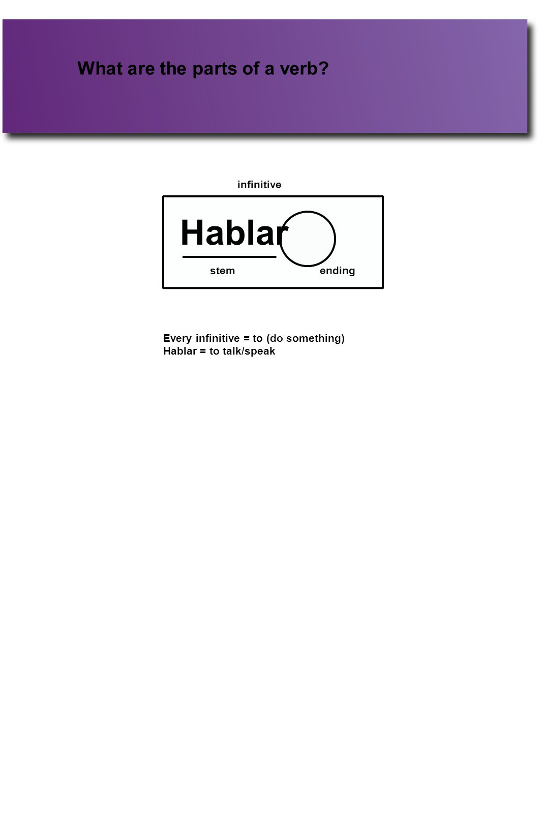 What are the parts of a verb? Hablar stemending infinitive Every infinitive = to (do something) Hablar = to talk/speak