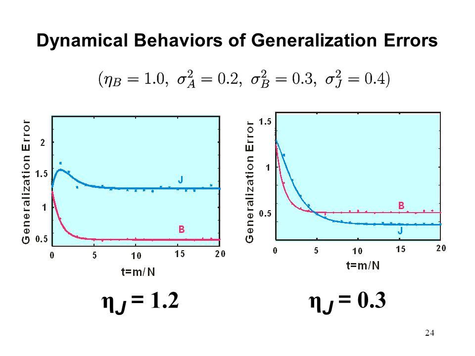 24 Dynamical Behaviors of Generalization Errors η J = 1.2 η J = 0.3