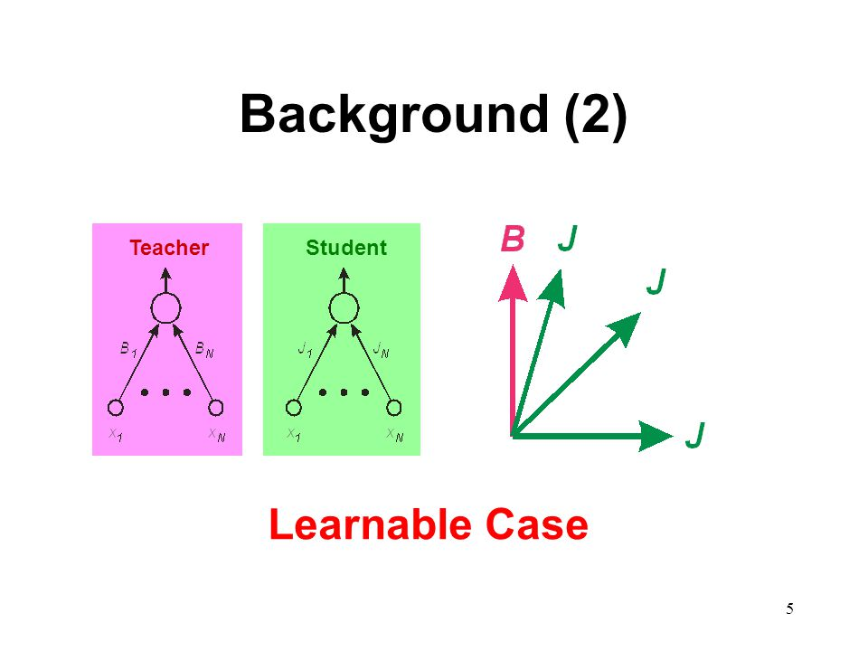 5 Background (2) TeacherStudent Learnable Case