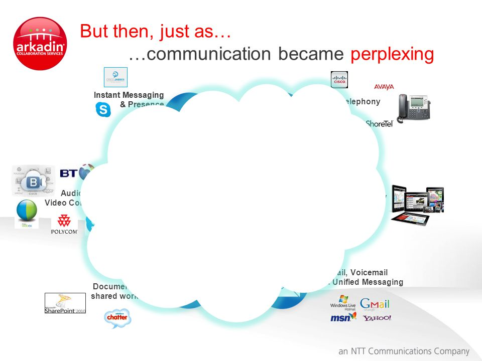But then, just as… …communication became perplexing Voice & Telephony Audio, Web & Video Conference Mobility Document collab., shared workspace Email, Voicemail & Unified Messaging Instant Messaging & Presence Instant Messaging & Presence