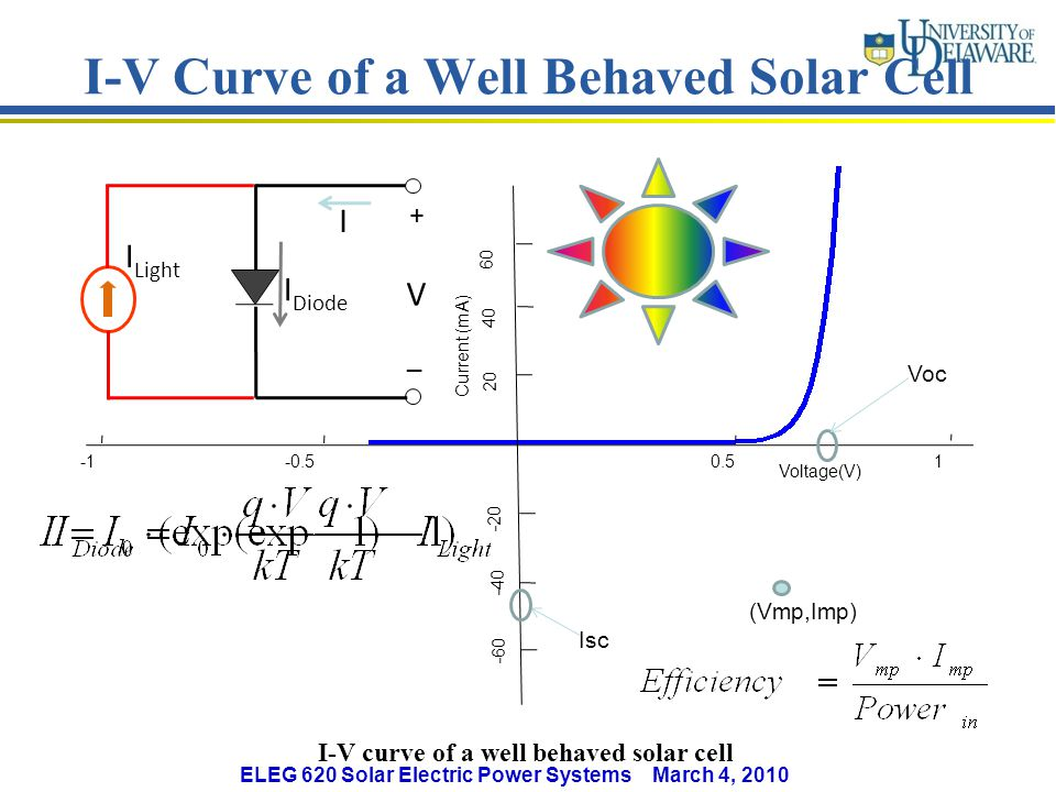 I-V Curve of a Well Behaved Solar Cell I-V curve of a well behaved solar cell Voltage(V) Current (mA) 0.5 -0.5 1 20 40 60 -20 -40 -60 (Vmp,Imp) Voc Isc I Diode _ + V I Light I ELEG 620 Solar Electric Power Systems March 4, 2010