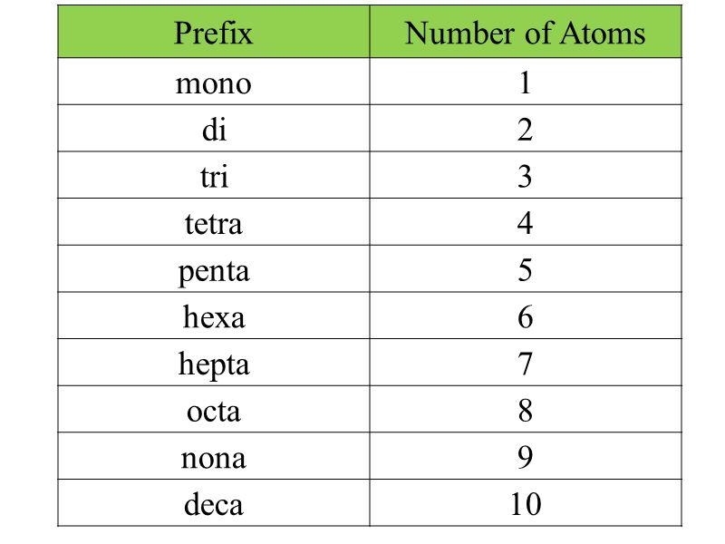 PrefixNumber of Atoms mono1 di2 tri3 tetra4 penta5 hexa6 hepta7 octa8 nona9 deca10