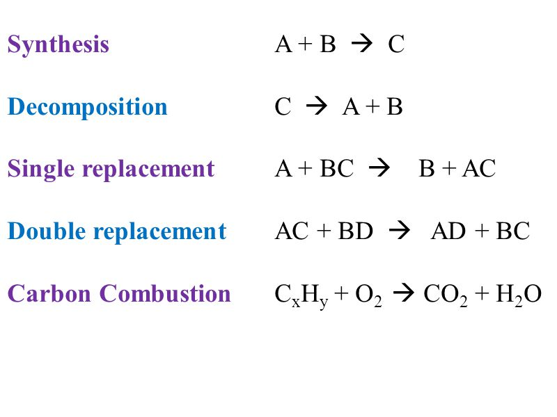 Synthesis A + B  C DecompositionC  A + B Single replacementA + BC  B + AC Double replacement AC + BD  AD + BC Carbon Combustion C x H y + O 2  CO 2 + H 2 O