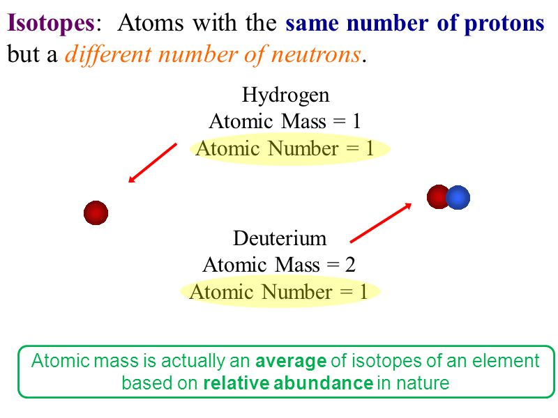 Isotopes: Atoms with the but a different number of neutrons.