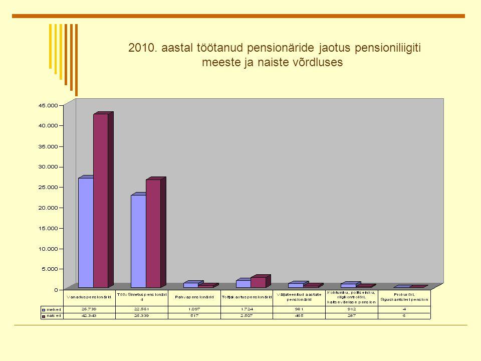2010. aastal töötanud pensionäride jaotus pensioniliigiti meeste ja naiste võrdluses