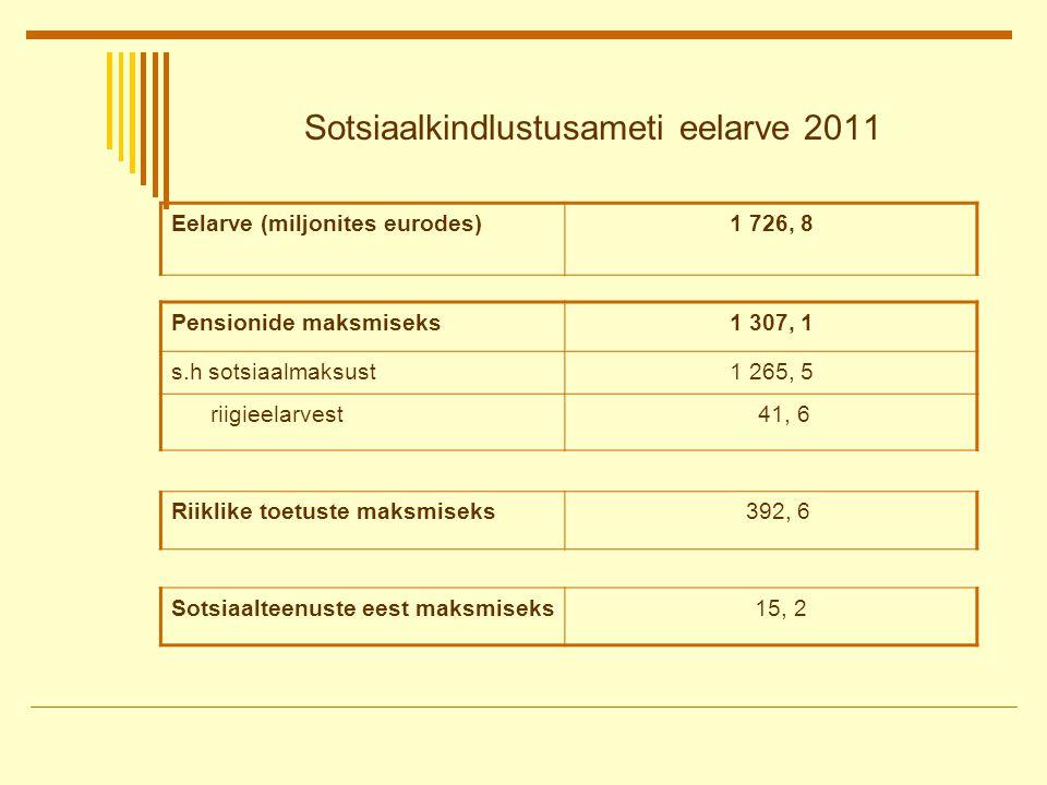Sotsiaalkindlustusameti eelarve 2011 Eelarve (miljonites eurodes)1 726, 8 Pensionide maksmiseks1 307, 1 s.h sotsiaalmaksust1 265, 5 riigieelarvest 41, 6 Riiklike toetuste maksmiseks 392, 6 Sotsiaalteenuste eest maksmiseks 15, 2