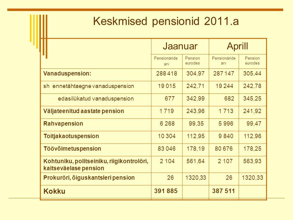 Keskmised pensionid 2011.a JaanuarAprill Pensionäride arv Pension eurodes Pensionäride arv Pension eurodes Vanaduspension:288 418304,97287 147305,44 sh ennetähtaegne vanaduspension19 015242,71 19 244242,78 edasilükatud vanaduspension 677342,99 682345,25 Väljateenitud aastate pension1 719243,96 1 713241,92 Rahvapension 6 268 99,35 5 996 99,47 Toitjakaotuspension10 304112,95 9 840112,96 Töövõimetuspension83 046178,1980 676178,25 Kohtuniku, politseiniku, riigikontrolöri, kaitseväelase pension 2 104561,64 2 107563,93 Prokuröri, õiguskantsleri pension 261320,33 261320,33 Kokku 391 885387 511