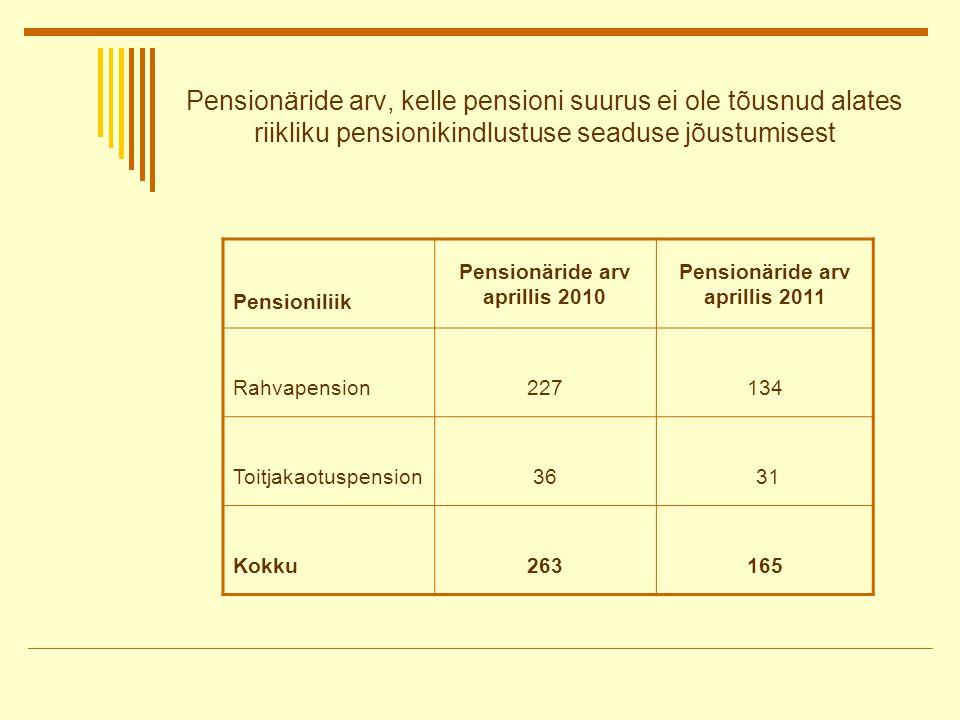 Pensionäride arv, kelle pensioni suurus ei ole tõusnud alates riikliku pensionikindlustuse seaduse jõustumisest Pensioniliik Pensionäride arv aprillis 2010 Pensionäride arv aprillis 2011 Rahvapension227134 Toitjakaotuspension36 31 Kokku263165