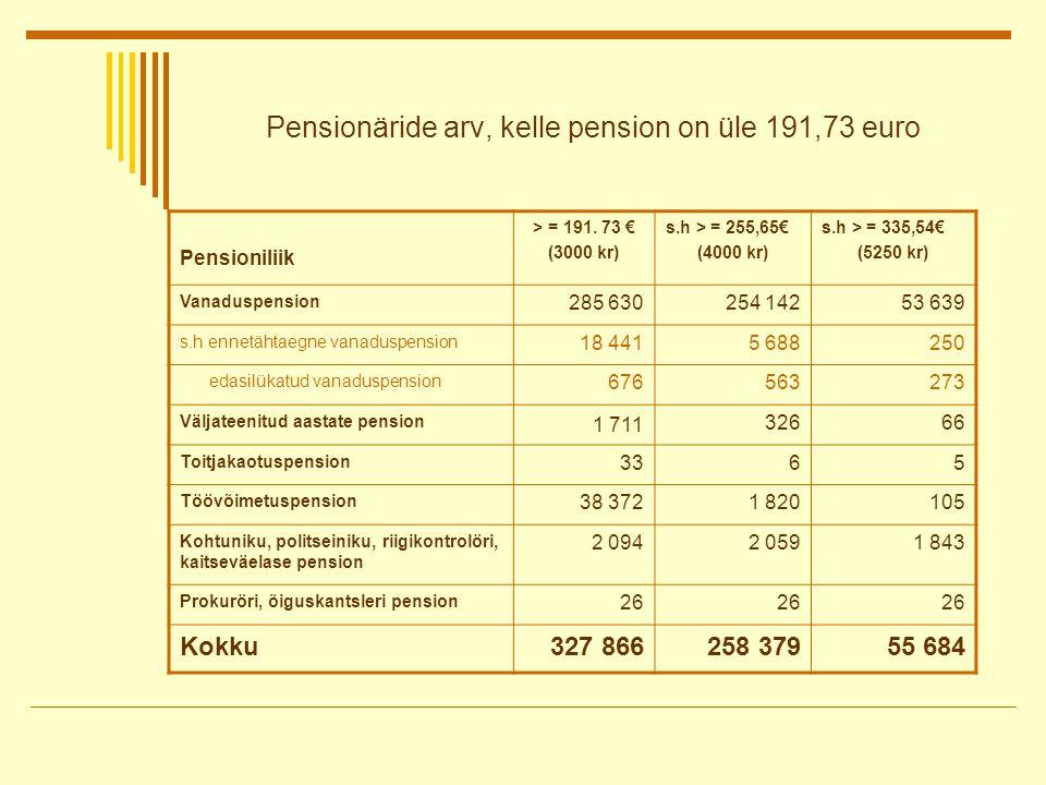 Pensionäride arv, kelle pension on üle 191,73 euro Pensioniliik > = 191.