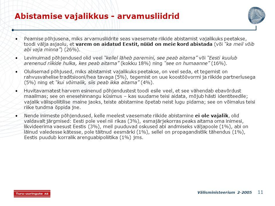 Välisministeerium 2-2005 11 Abistamise vajalikkus - arvamusliidrid Peamise põhjusena, miks arvamusliidrite seas vaesemate riikide abistamist vajalikuks peetakse, toodi välja asjaolu, et varem on aidatud Eestit, nüüd on meie kord abistada (või ka meil võib abi vaja minna ) (26%).