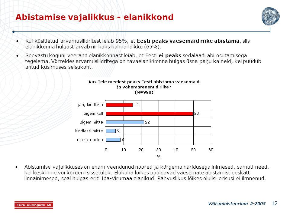 Välisministeerium 2-2005 12 Abistamise vajalikkus - elanikkond Kui küsitletud arvamusliidritest leiab 95%, et Eesti peaks vaesemaid riike abistama, siis elanikkonna hulgast arvab nii kaks kolmandikku (65%).