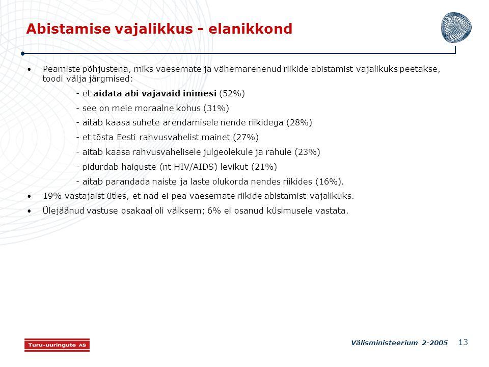 Välisministeerium 2-2005 13 Abistamise vajalikkus - elanikkond Peamiste põhjustena, miks vaesemate ja vähemarenenud riikide abistamist vajalikuks peetakse, toodi välja järgmised: - et aidata abi vajavaid inimesi (52%) - see on meie moraalne kohus (31%) - aitab kaasa suhete arendamisele nende riikidega (28%) - et tõsta Eesti rahvusvahelist mainet (27%) - aitab kaasa rahvusvahelisele julgeolekule ja rahule (23%) - pidurdab haiguste (nt HIV/AIDS) levikut (21%) - aitab parandada naiste ja laste olukorda nendes riikides (16%).