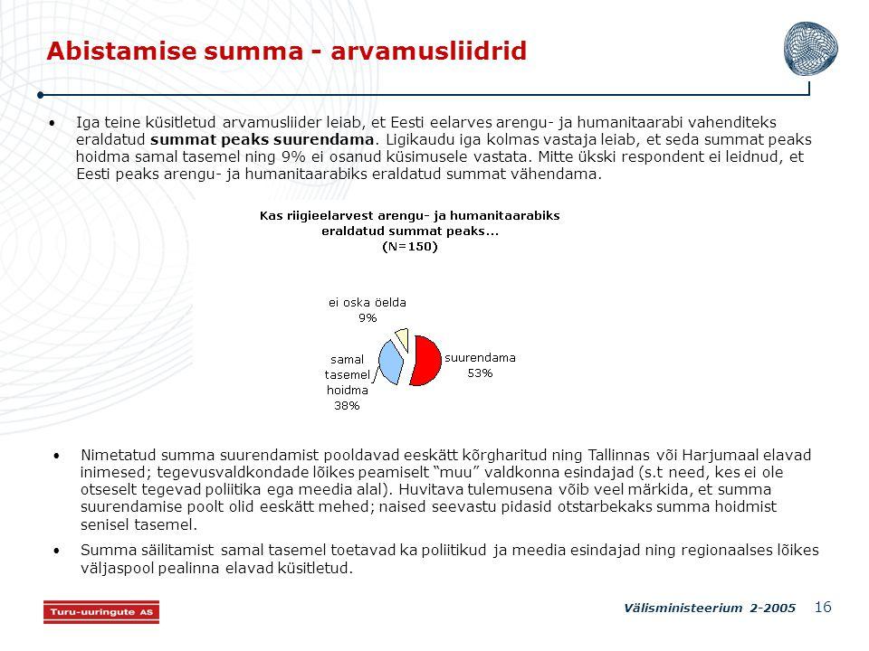 Välisministeerium 2-2005 16 Abistamise summa - arvamusliidrid Iga teine küsitletud arvamusliider leiab, et Eesti eelarves arengu- ja humanitaarabi vahenditeks eraldatud summat peaks suurendama.