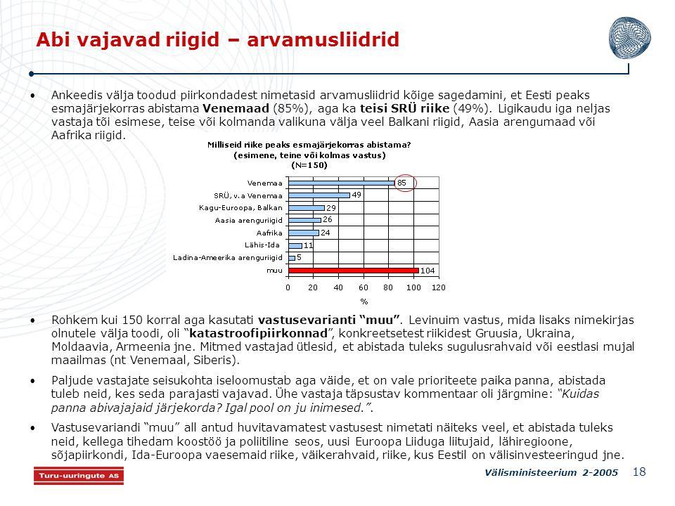 Välisministeerium 2-2005 18 Abi vajavad riigid – arvamusliidrid Ankeedis välja toodud piirkondadest nimetasid arvamusliidrid kõige sagedamini, et Eesti peaks esmajärjekorras abistama Venemaad (85%), aga ka teisi SRÜ riike (49%).