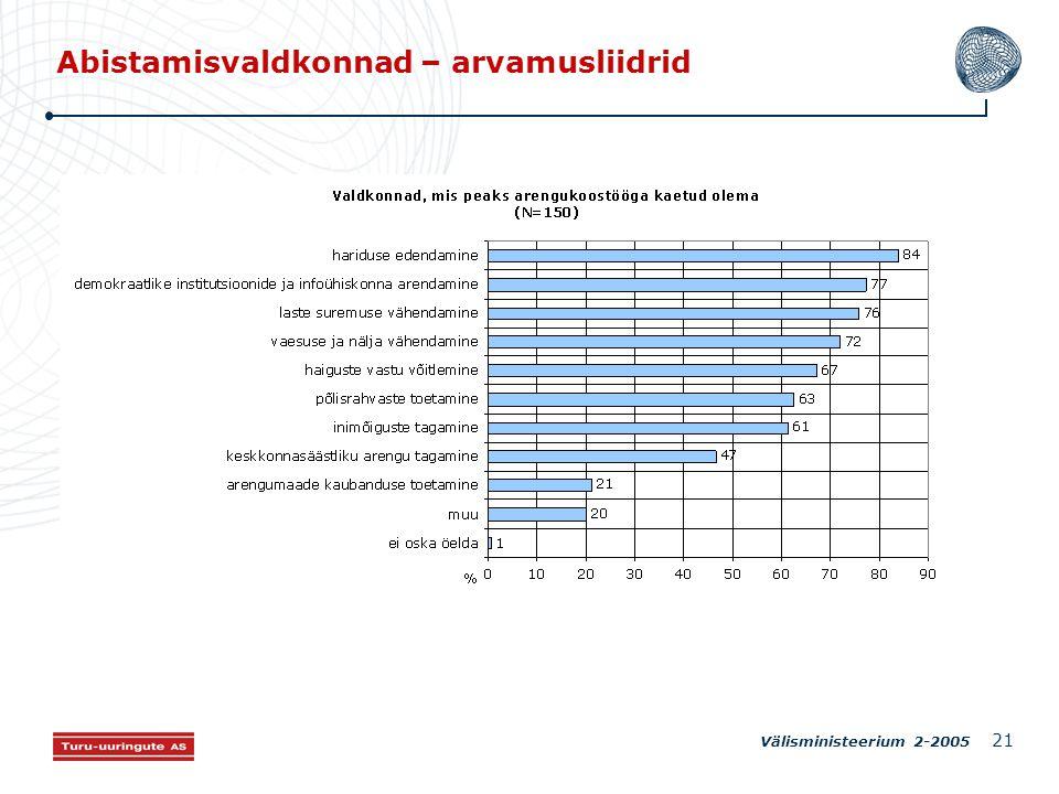 Välisministeerium 2-2005 21 Abistamisvaldkonnad – arvamusliidrid