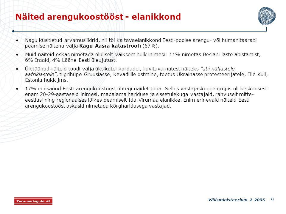 Välisministeerium 2-2005 9 Näited arengukoostööst - elanikkond Nagu küsitletud arvamusliidrid, nii tõi ka tavaelanikkond Eesti-poolse arengu- või humanitaarabi peamise näitena välja Kagu-Aasia katastroofi (67%).