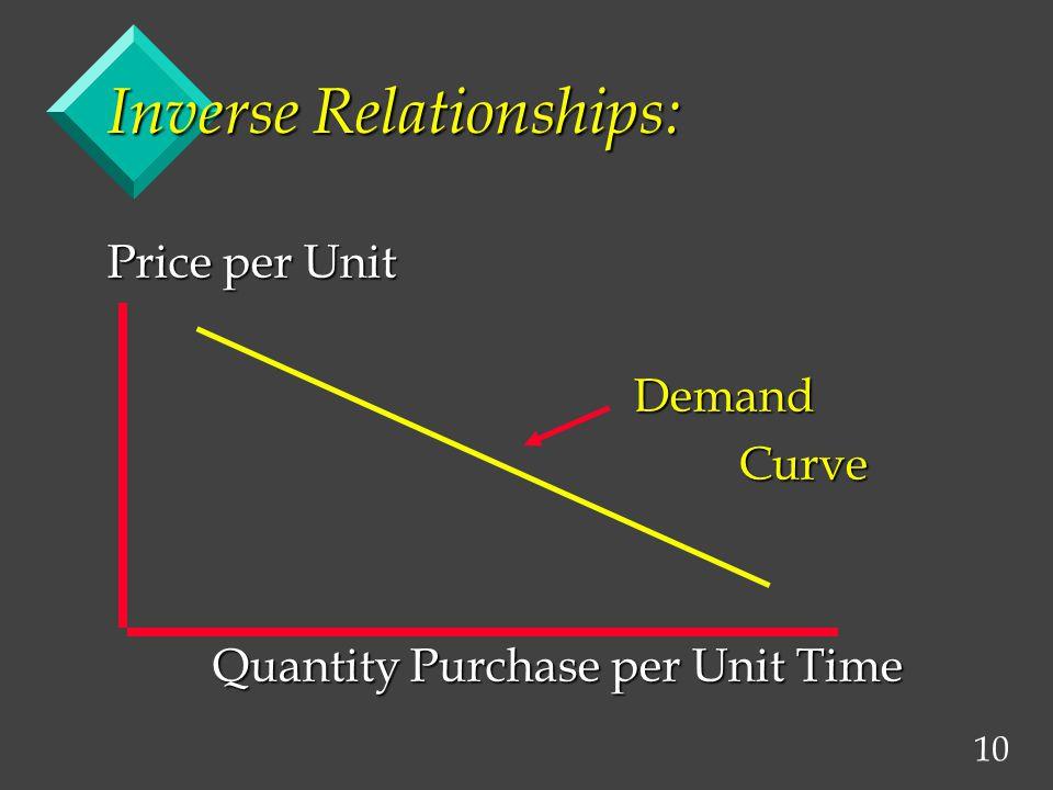 10 Inverse Relationships: Price per Unit DemandCurve Quantity Purchase per Unit Time