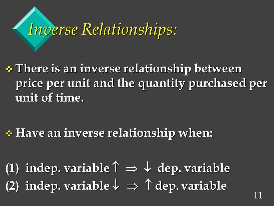 11 Inverse Relationships: v There is an inverse relationship between price per unit and the quantity purchased per unit of time.