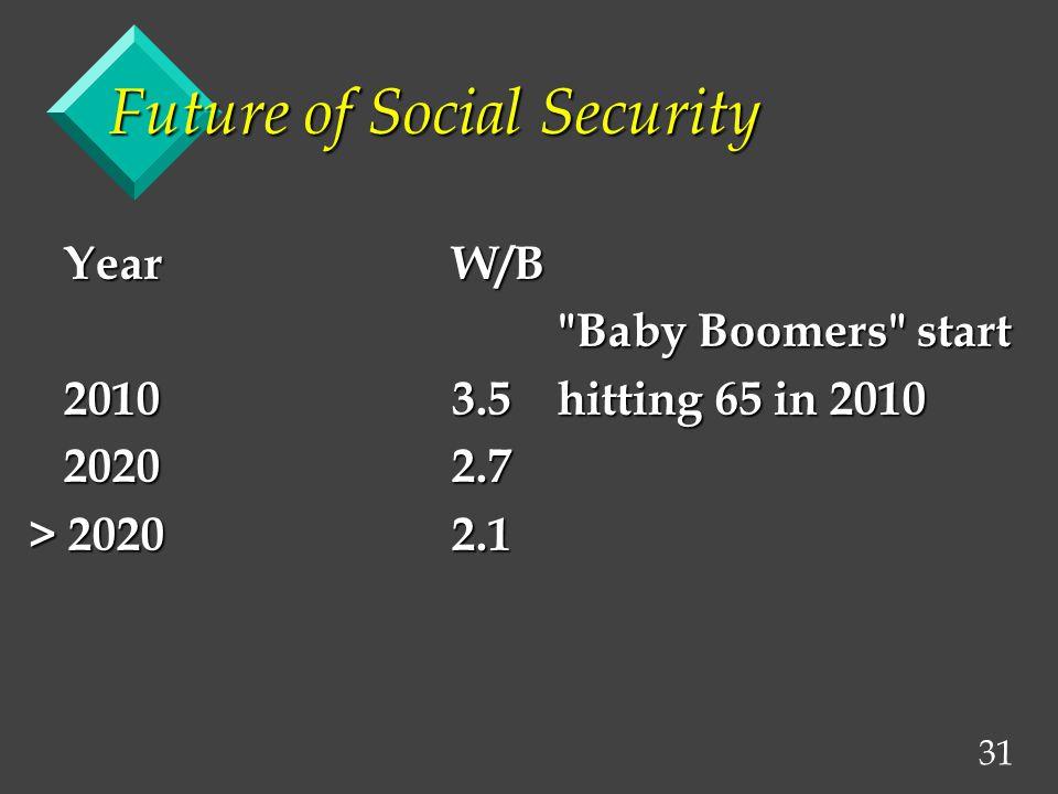 31 Future of Social Security YearW/B YearW/B Baby Boomers start 20103.5hitting 65 in 2010 20103.5hitting 65 in 2010 20202.7 20202.7 > 20202.1