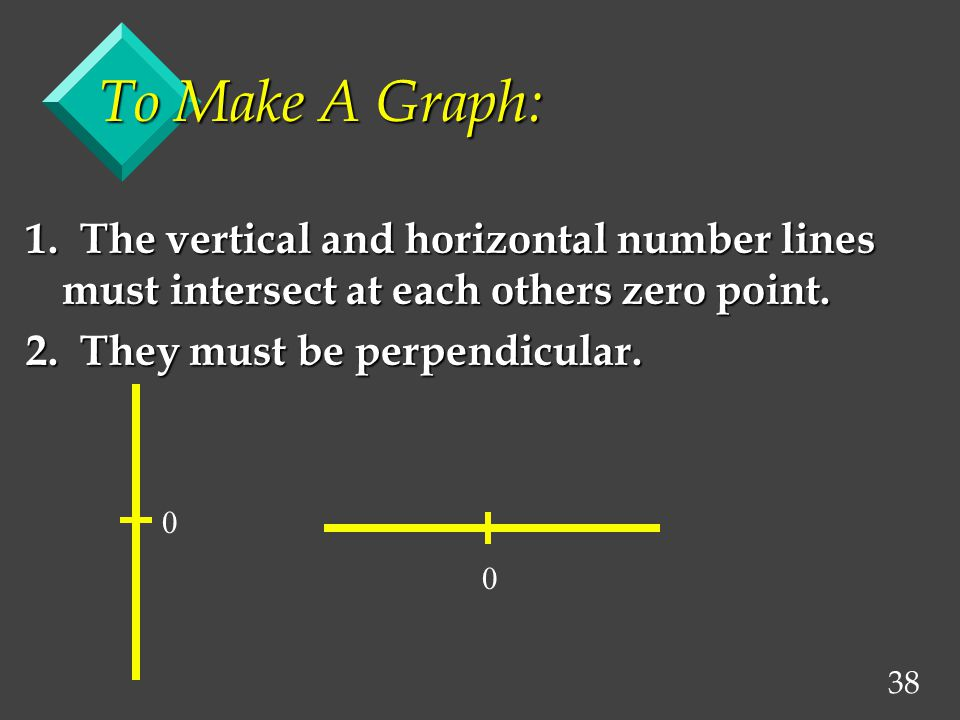 38 To Make A Graph: 1. The vertical and horizontal number lines must intersect at each others zero point. 2. They must be perpendicular.  