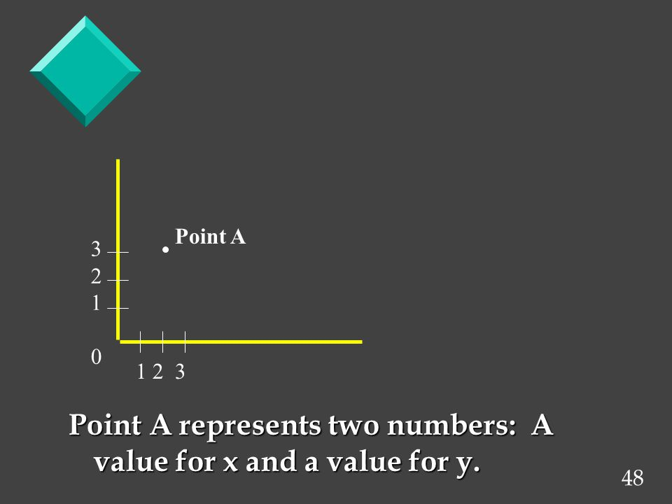 48 Point A represents two numbers: A value for x and a value for y.   Point A