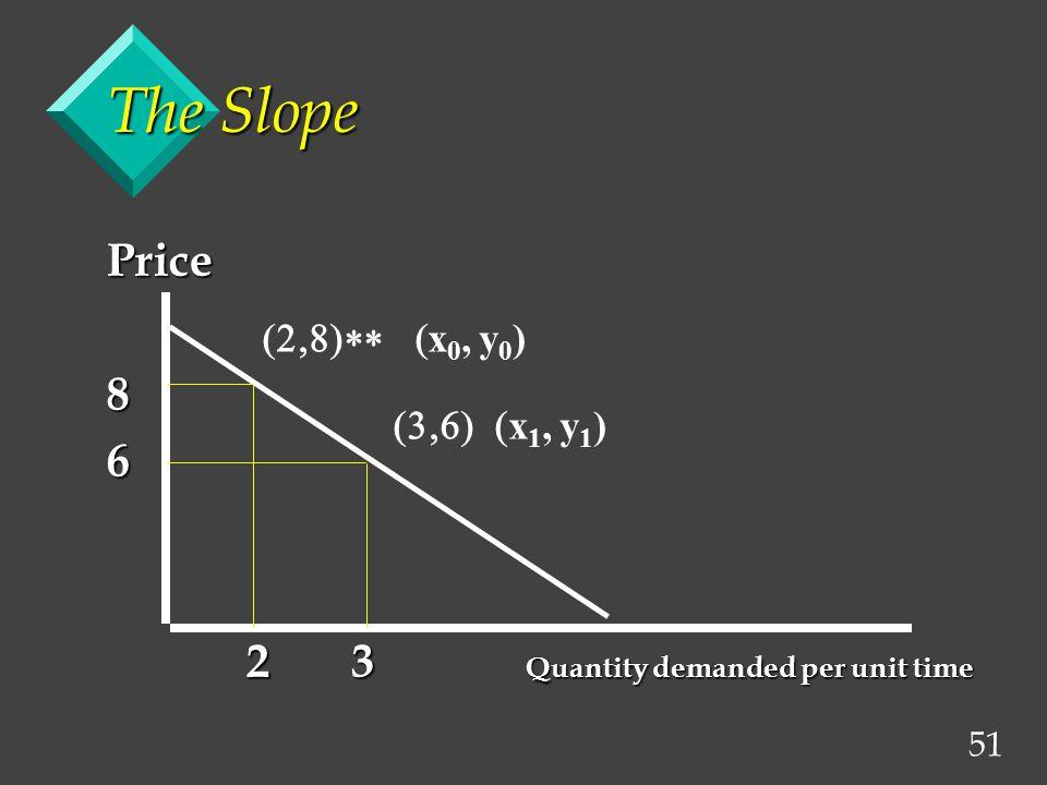 51 The Slope Price86 2 3 Quantity demanded per unit time 2 3 Quantity demanded per unit time  x 1, y 1 )  x 0, y 0 )