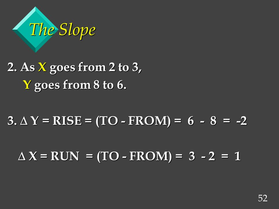 52 The Slope 2. As X goes from 2 to 3, Y goes from 8 to 6.